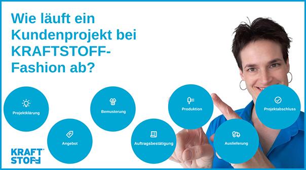 KRAFTSTOFF Projektablauf